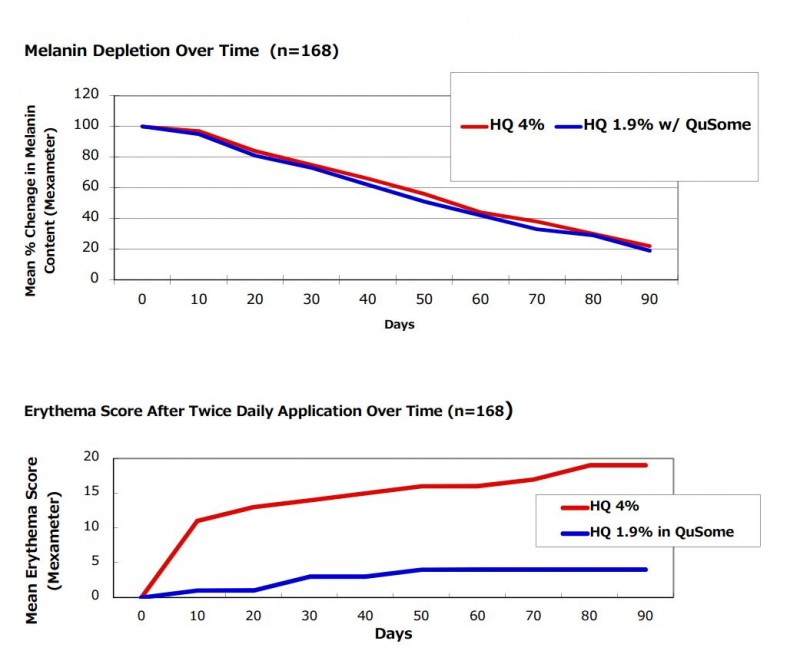 ハイドロキノンクリーム 効果性 実験結果