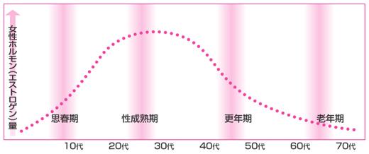 女性ホルモンエストロゲンの変化グラフ